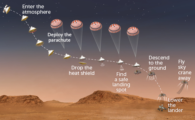 diagram of Perseverance rover landing plan
