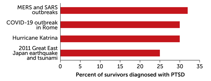 Rates of PTSD among survivors of COVID-19 and other traumatic events