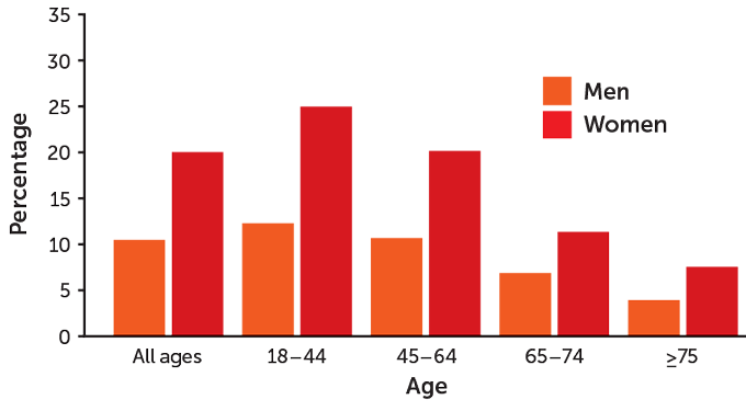 graph of U.S. adults reporting migraines or severe headaches in 2018