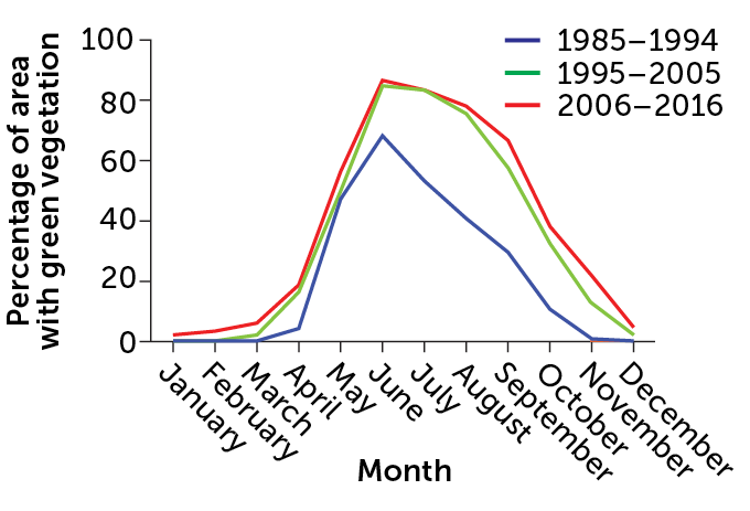line graph of the effect of restoration at Maggie Creek in Nevada