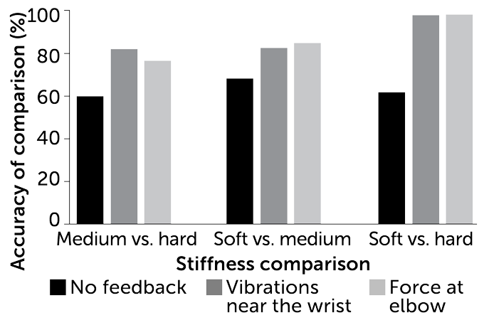 bar graph showing the impact of feedback on accuracy of sensing block stiffness