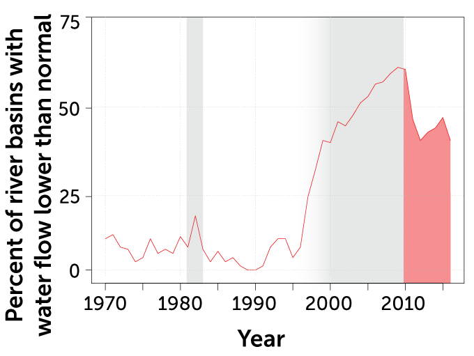 line graph showing the percent of river basins showing lower flow than normal over time