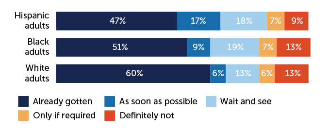 stacked bar chart showing intent to get a COVID-19 vaccine, by racial group