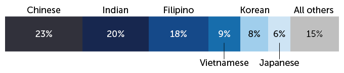 stacked single bar chart of Asian American population percentage, by ethnicity
