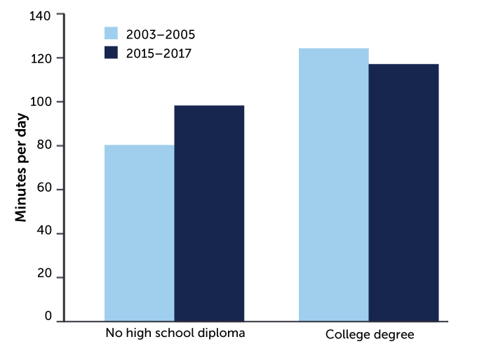 bar chart showing time that mothers of different educational backgrounds spent parenting, 2003–2017