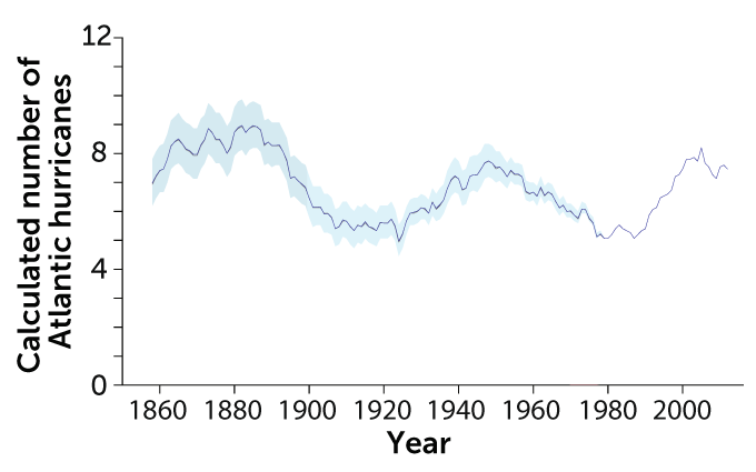 a graph showing the calculated number of Atlantic hurricanes