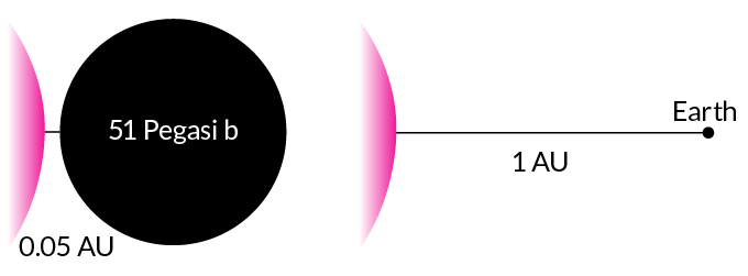 diagram showing the size and distance of 51 Pegasi b compared to Earth