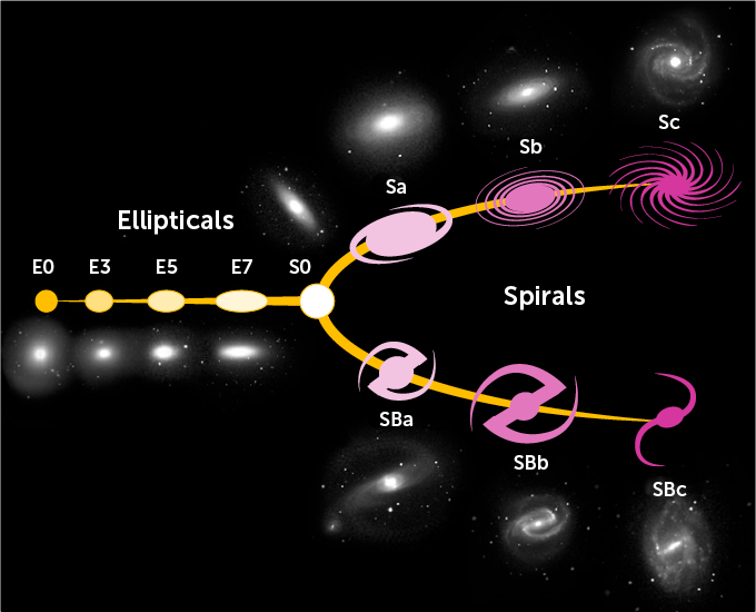 illustration of a progression of galaxy shapes