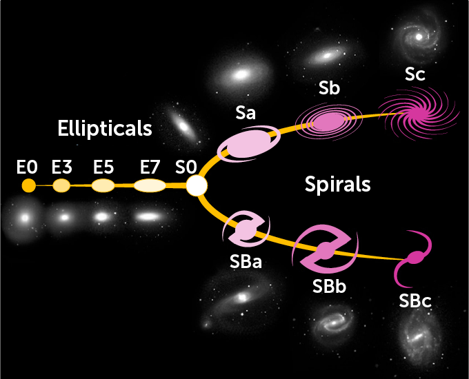 illustration of progression of galaxy shapes