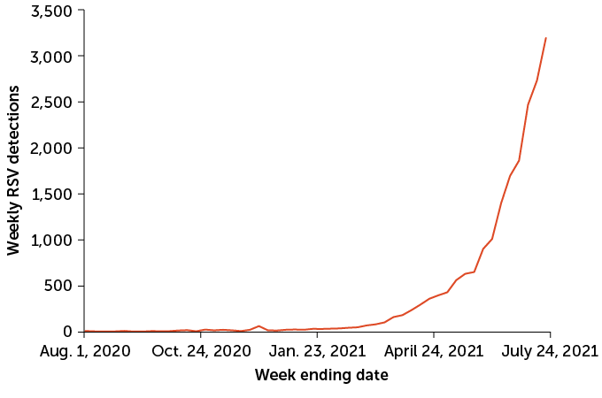 line graph showing rise in U.S. weekly detections of respiratory syncytial virus, August 2020–July 2021
