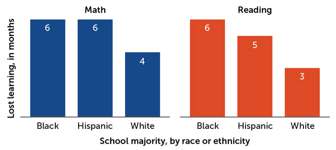 """bar chart, with """"School majority by race or ethnicity"""" as the X axis and """"lost learning in months"""" as the Y-axis. Math: students at Black-majority schools lost 6 months; Hispanic-majority schools: 6 months, white-majority: 4 months. Reading: Black-majority, 6 months; Hispanic-majority: 5 months; white majority: 3 months"""