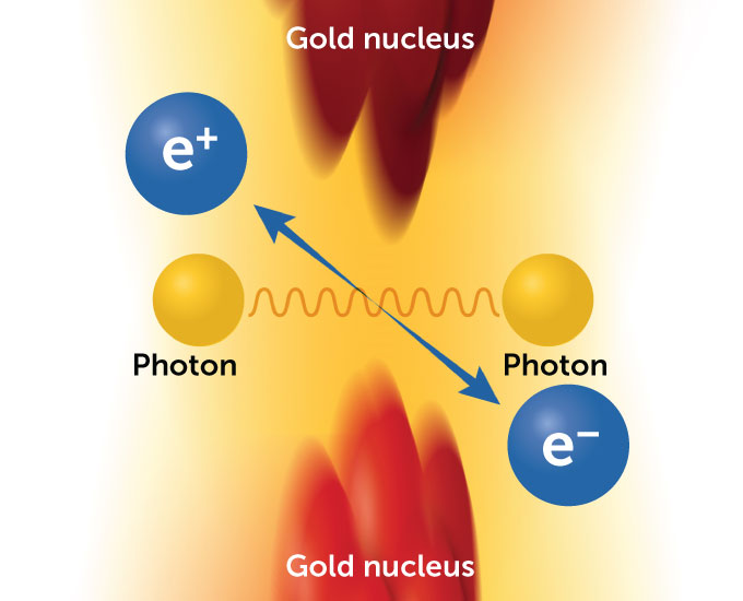 illustration of two photons colliding, producing an electron and a positron