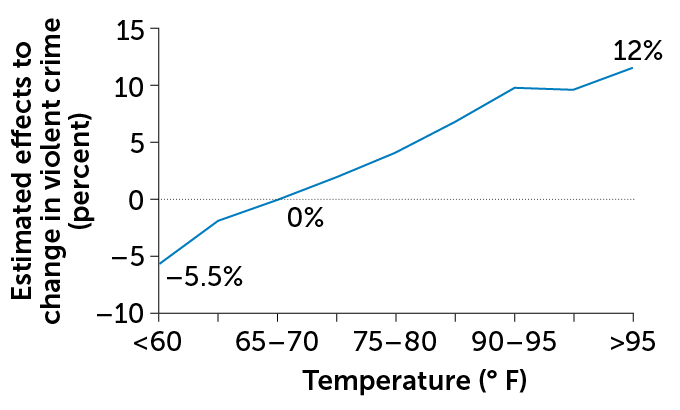 chart plotting violent crime and temperature, showing that violent crime rises when temperatures exceed 65° to 70° Fahrenheit