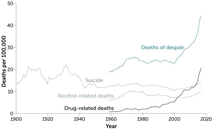 line graph of U.S. deaths of despair, 1900–2017, age-adjusted
