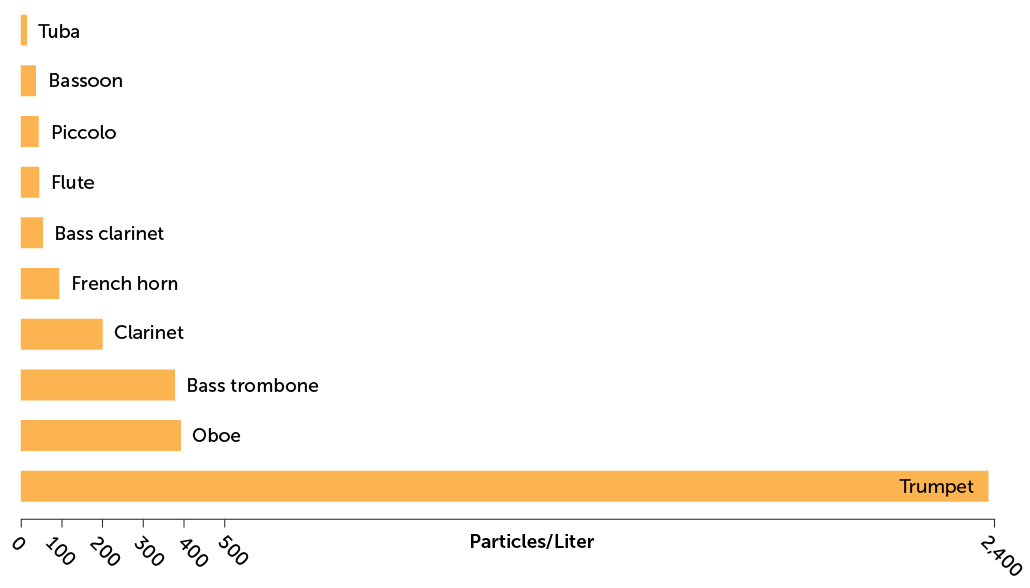 bar graph of aerosols generated by wind instruments
