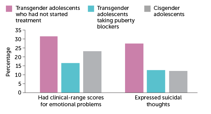 bar chart of the differences in mental health among cisgender adolescents and transgender adolescents who had and had not started treatment