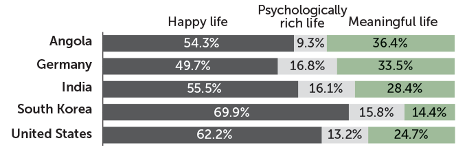 stacked bar chart showing people's preference for happiness over psychological richness and meaning to achieve a good life