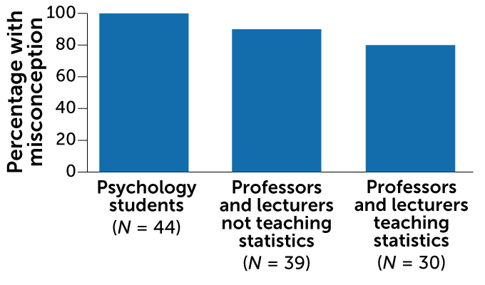 bar chart showing percentage of misconceptions among psychology students, professors teaching statistics and professors not teaching statistics