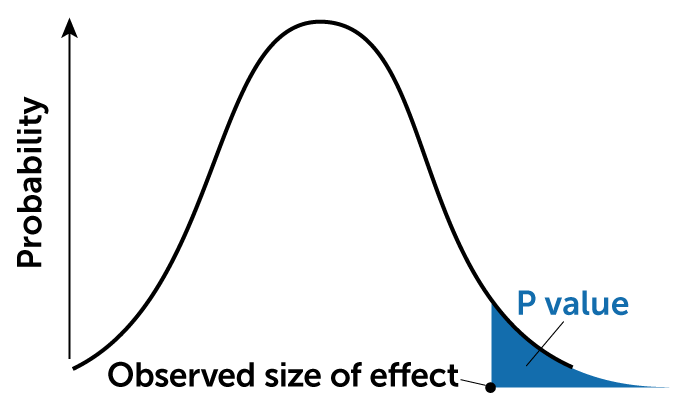 illustration of a bell curve with the p value segment shaded in blue