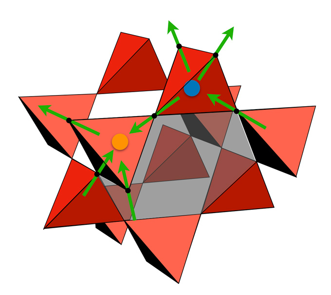particles located at the corners of pyramids in quantum spin ices