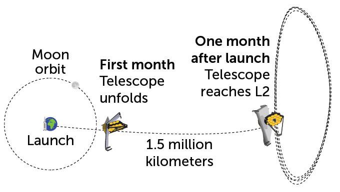 telescope range
