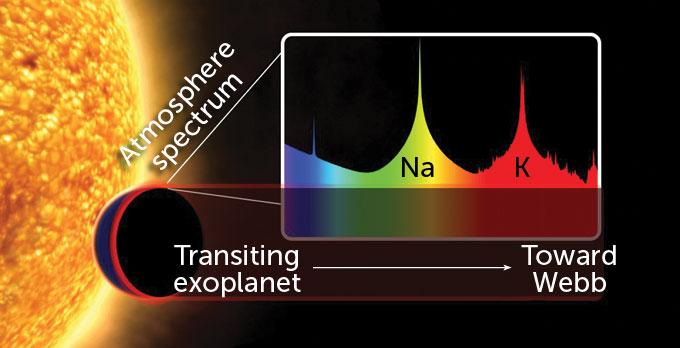measuring exoplanet atmospheres