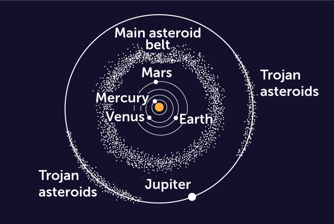 diagram of the solar system orbits of Mercury, Venus, Earth, Mars and Jupiter along with the main asteroid belt and the Trojan asteroids